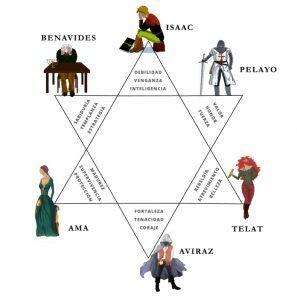 Elcrucigrama de Jacob-personajes